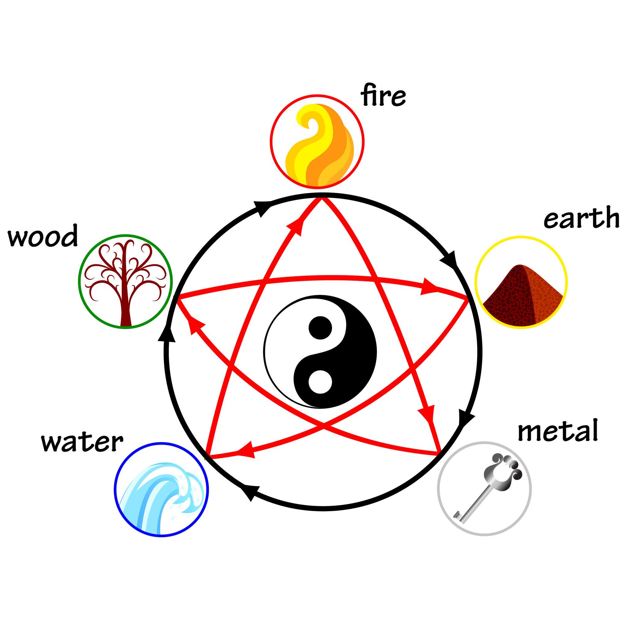 żywioły-pentagram.jpg